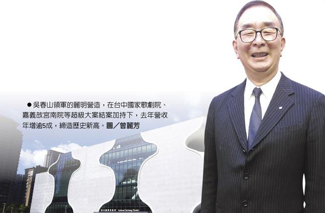 吳春山領軍的麗明營造,在台中國家歌劇院、嘉義故宮南院等超級大案結案加持下,去年營收年增逾5成,締造歷史新高。圖/曾麗芳