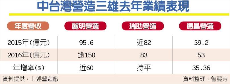 中台灣營造三雄去年業績表現