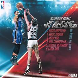 NBA》史上第5!韦少生涯第60次大三元