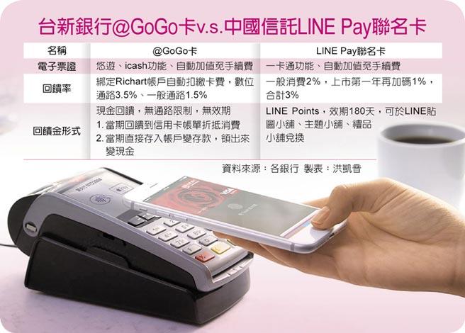 台新銀行@GoGo卡v.s.中國信託LINE Pay聯名卡