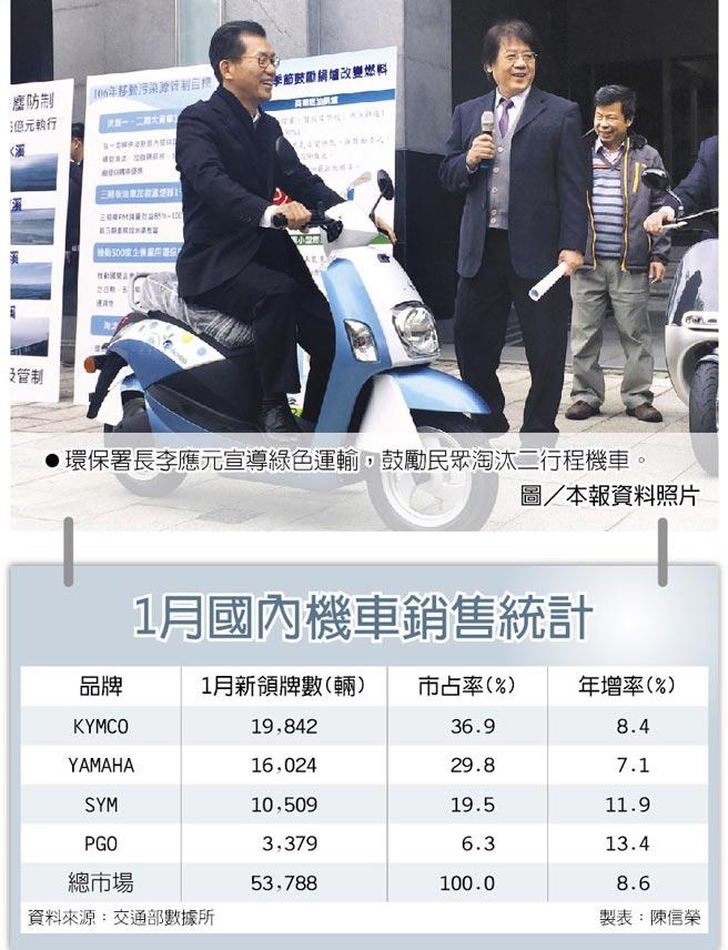 1月國內機車銷售統計