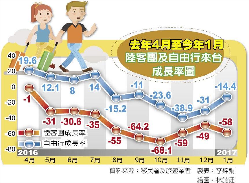 去年4月至今年1月陸客團及自由行來台成長率圖