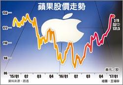 蘋果發威了 股價戰新高