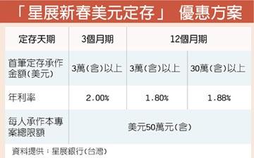 星展推美元定存 最高2%利率