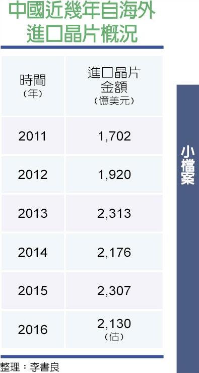 中國近幾年自海外進口晶片概況