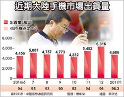 大陸1月手機出貨 年減5%
