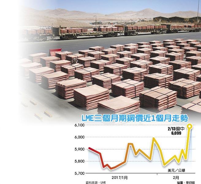 LME三個月期銅價近1個月走勢