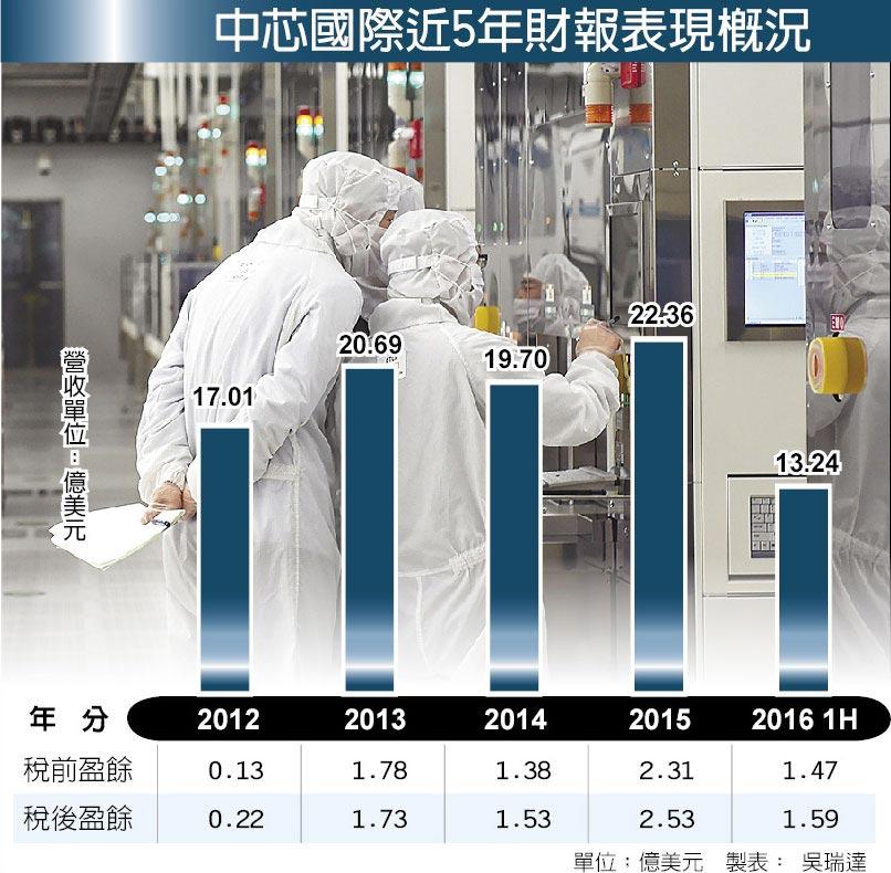 中芯國際近5年財報表現概況