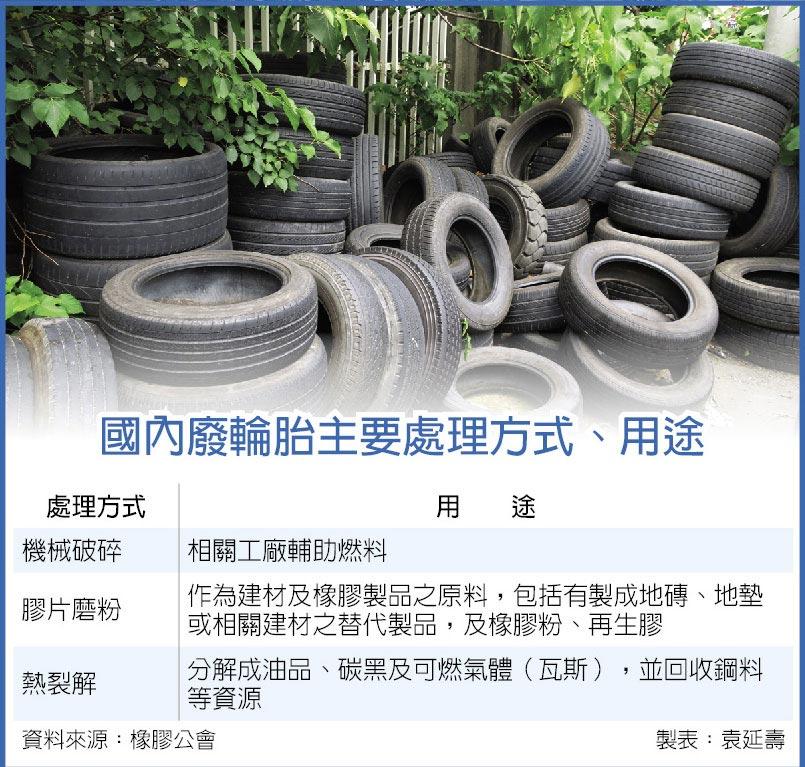 國內廢輪胎主要處理方式、用途
