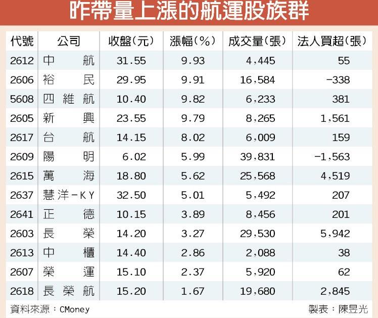 昨帶量上漲的航運股族群
