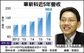 華新科去年獲利 21.52億創新高