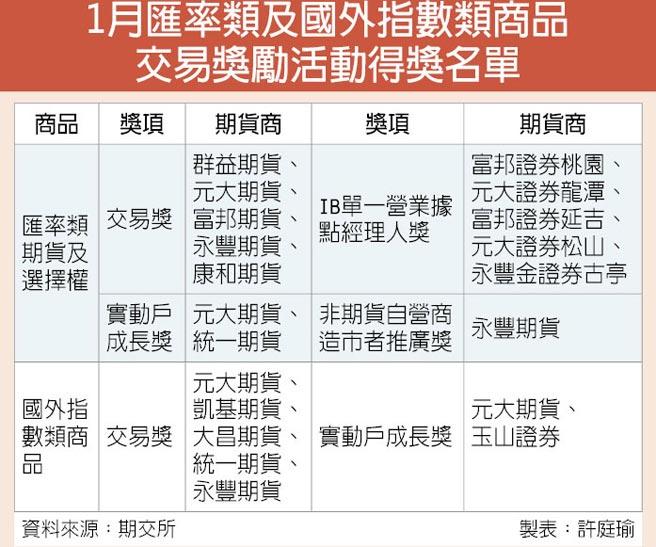 1月匯率類及國外指數類商品交易獎勵活動得獎名單
