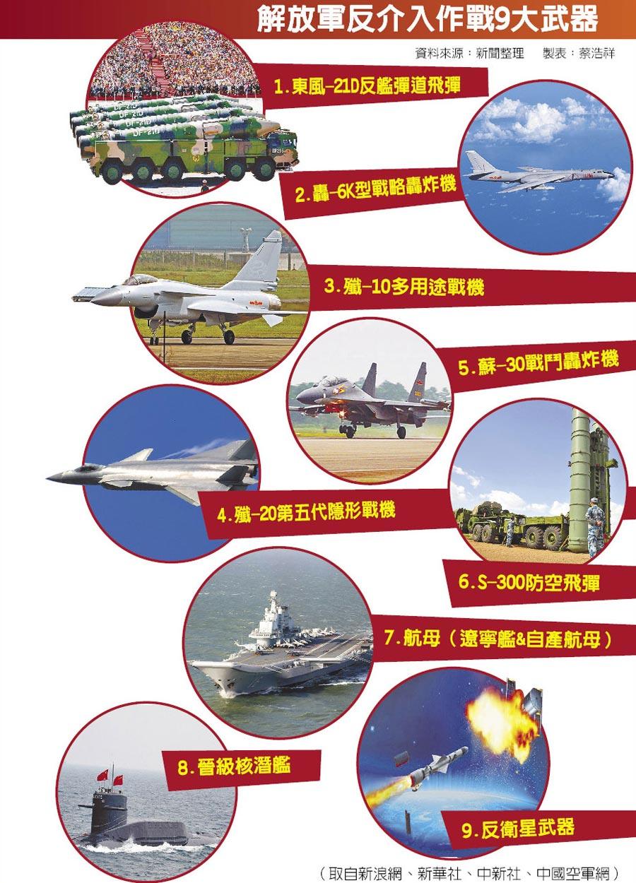 解放軍反介入作戰9大武器