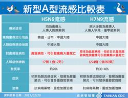 H7N9病毒突變 病危台商對克流感產生抗藥性