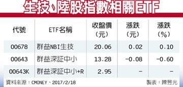 ETF趨勢掃描-美生技股盤堅向上 陸股靜待兩會行情