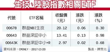 ETF趨勢掃描-美生技股業績亮麗 陸股延續反彈氣勢