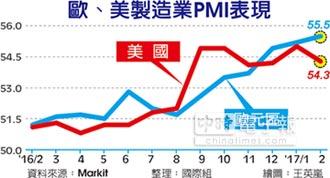 2月製造業PMI 美弱歐強