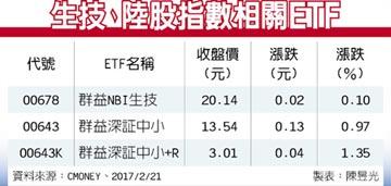 ETF趨勢掃描-美生技股漲勢可期 陸中小型股起飛