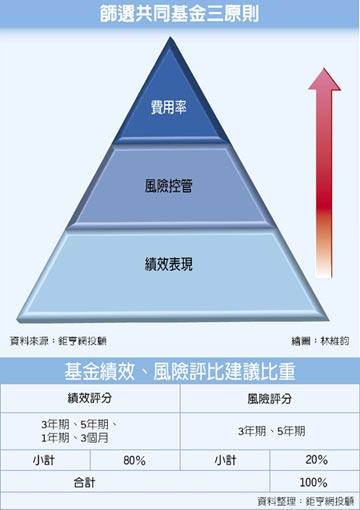 選基金3撇步 費率、風險、績效