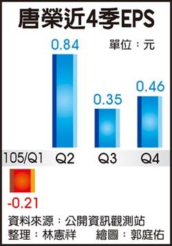 唐榮去年大賺5億 7年來新高