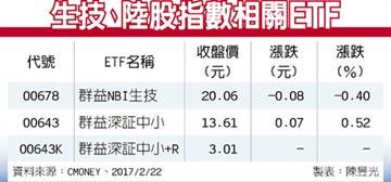 ETF趨勢掃描-美生技股湧低接買盤 陸股輪動震盪