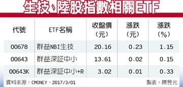 ETF趨勢掃描-美大型生技股看俏 陸股靜待強勢族群領漲