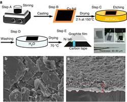 開發超高電容量鋁電池 師大頂大登『自然通訊』期刊