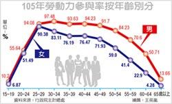 國人女性逾30歲 退職潮大增