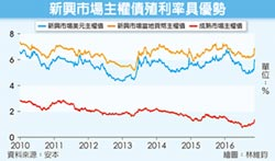 新興市場債 投資人追求收益首選