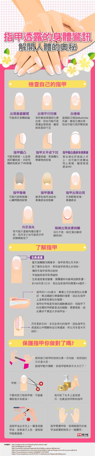 指甲透露的身體警訊  解開人體的奧秘