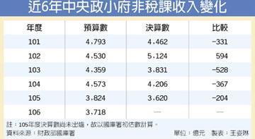 國產難賣 非稅課收入創5年低