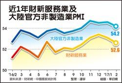 陸2月財新服務業PMI 52.6