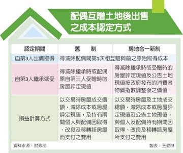 夫妻互贈房地轉售 財部放寬成本認定