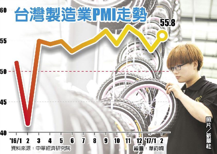 台灣製造業PMI走勢