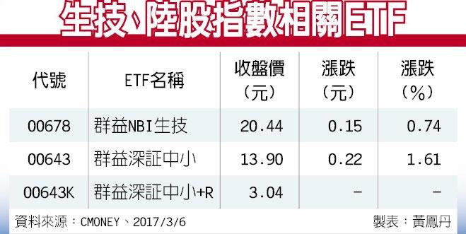 生技、陸股指數相關ETF