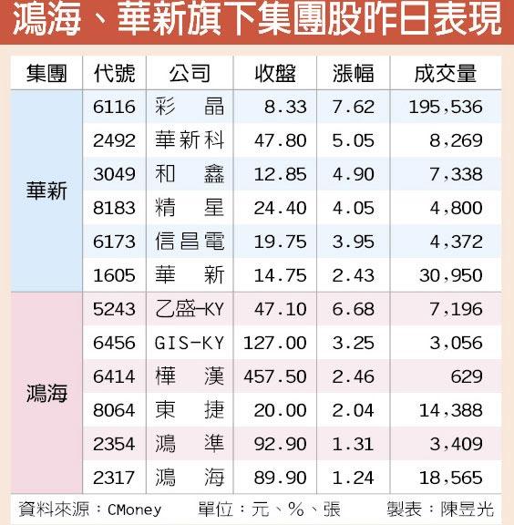 鴻海、華新旗下集團股昨日表現