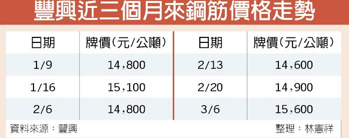 豐興近三個月來鋼筋價格走勢