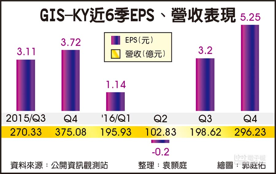 GIS-KY近6季EPS、營收表現