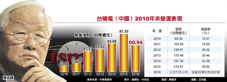 台積電(中國)2010年來營運表現