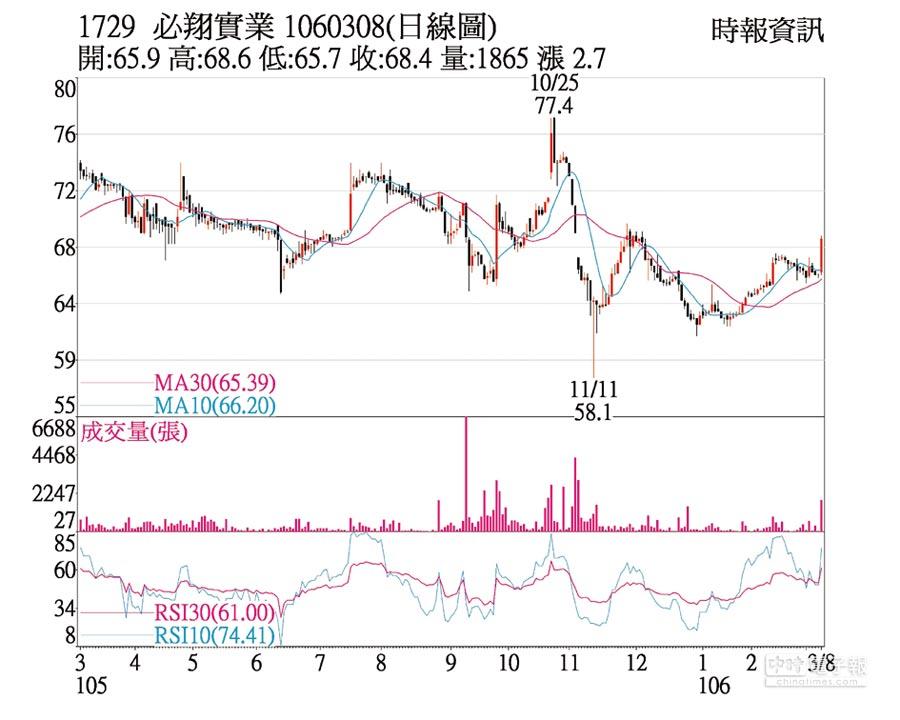 1729 必翔實業 1060308(日線圖)