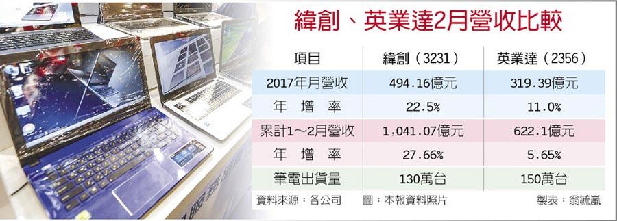 緯創、英業達2月營收比較