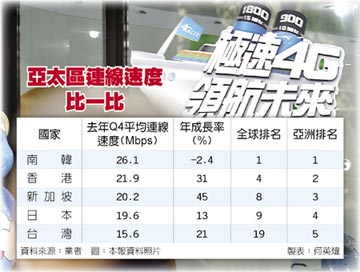 Akamai公布去年Q4報告 台灣上網速度 亞太排老五