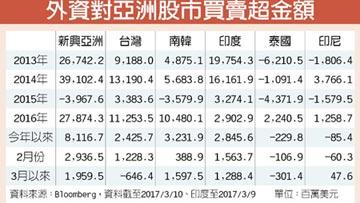 中信投信:資金轉向 台股賣過頭
