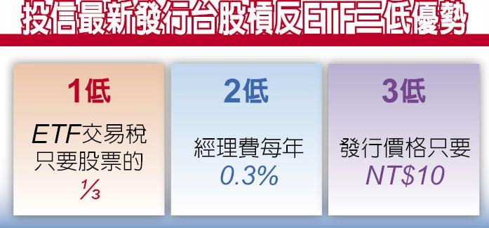 投信最新發行台股槓反ETF三低優勢
