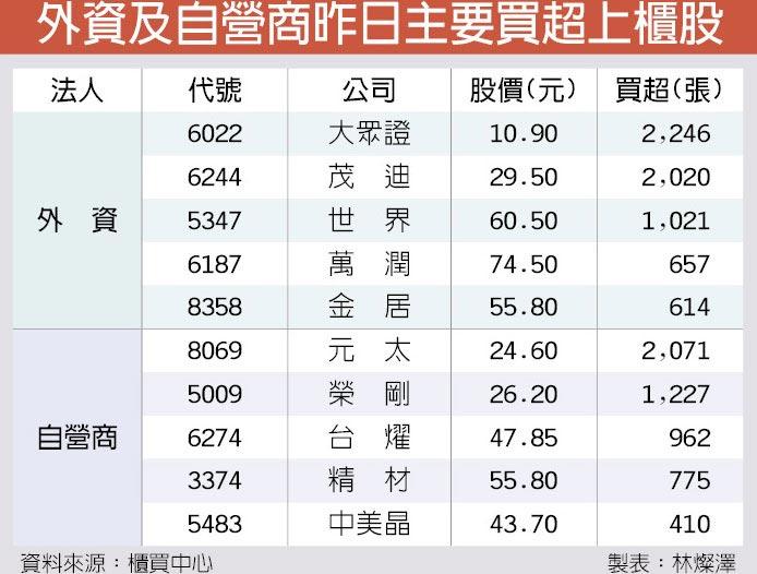 外資及自營商昨日主要買超上櫃股