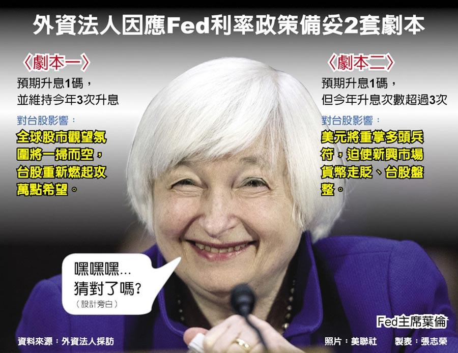 外資法人因應Fed利率政策備妥2套劇本