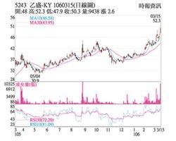 熱門股-乙盛-KY 業績逐季成長