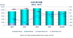 IDC:台灣智慧手機2016年首度衰退18%