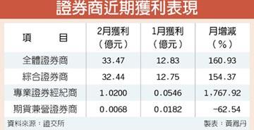 較1月增幅106% 2月證券商獲利 33.4億元