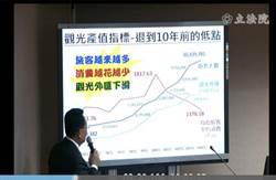 重大警訊! 陳歐珀:來台旅客增加 消費額度卻衰退10年